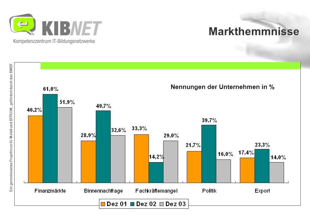 Ein gemeinsames Projekt von IG Metall und BITKOM, gefördert durch das BMBF. Markthemmnisse Nennungen der Unternehmen in %