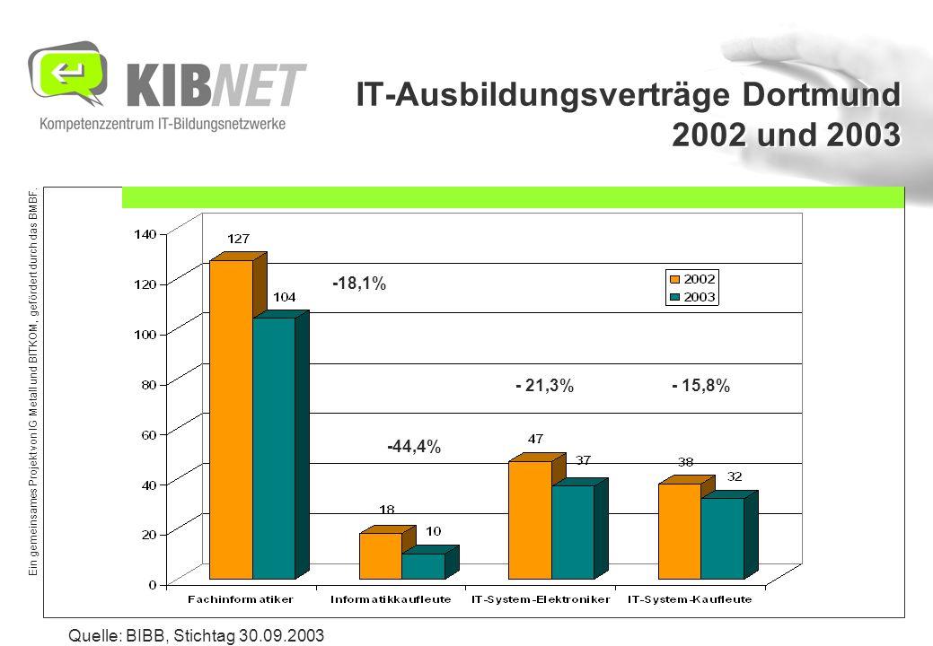 Ein gemeinsames Projekt von IG Metall und BITKOM, gefördert durch das BMBF. IT-Ausbildungsverträge Dortmund 2002 und 2003 Quelle: BIBB, Stichtag 30.09
