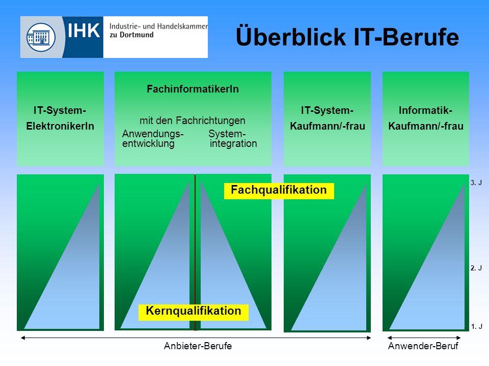 Überblick IT-Berufe IT-System- ElektronikerIn IT-System- Kaufmann/-frau Informatik- Kaufmann/-frau FachinformatikerIn mit den Fachrichtungen Anwendung