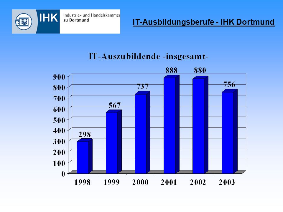 IT-Ausbildungsberufe - IHK Dortmund