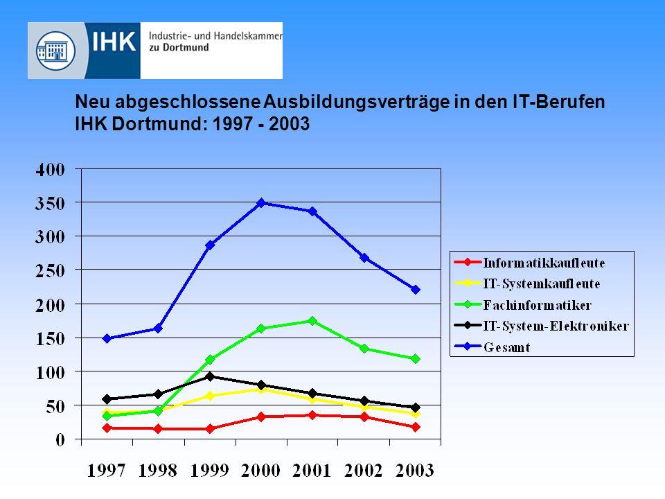 Neu abgeschlossene Ausbildungsverträge in den IT-Berufen IHK Dortmund: 1997 - 2003