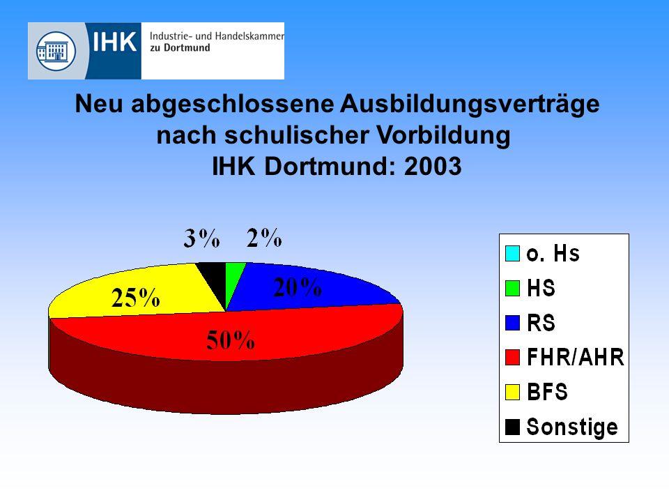 Neu abgeschlossene Ausbildungsverträge nach schulischer Vorbildung IHK Dortmund: 2003
