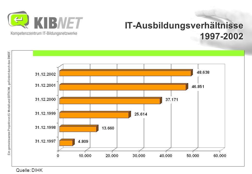 Ein gemeinsames Projekt von IG Metall und BITKOM, gefördert durch das BMBF. IT-Ausbildungsverhältnisse 1997-2002 Quelle: DIHK