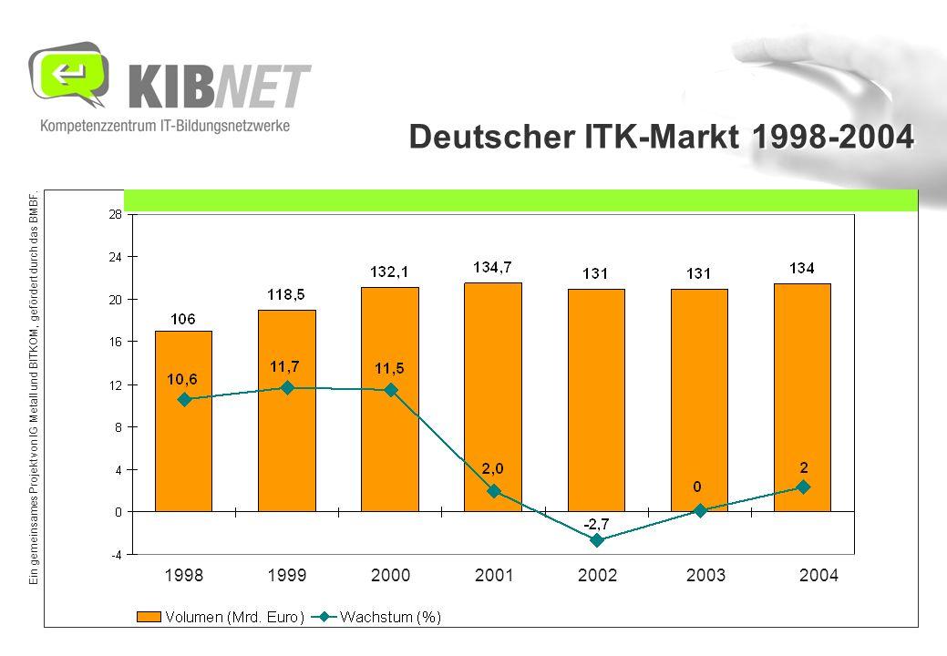 Ein gemeinsames Projekt von IG Metall und BITKOM, gefördert durch das BMBF. Deutscher ITK-Markt 1998-2004 1998 1999 2000 2001 2002 2003 2004