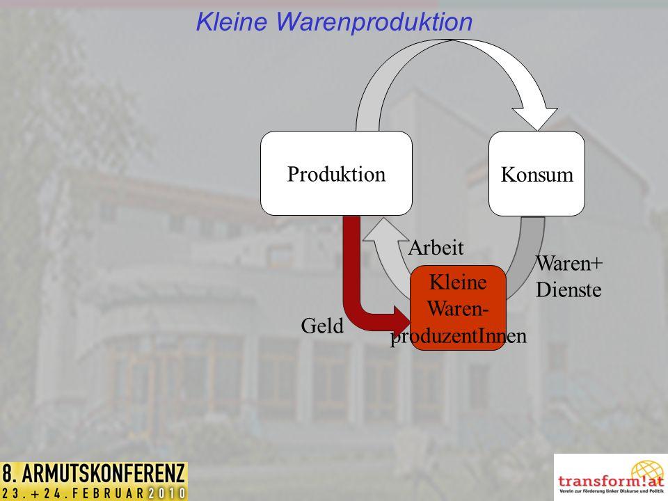Kleine Warenproduktion Produktion Konsum Kleine Waren- produzentInnen Geld Arbeit Waren+ Dienste