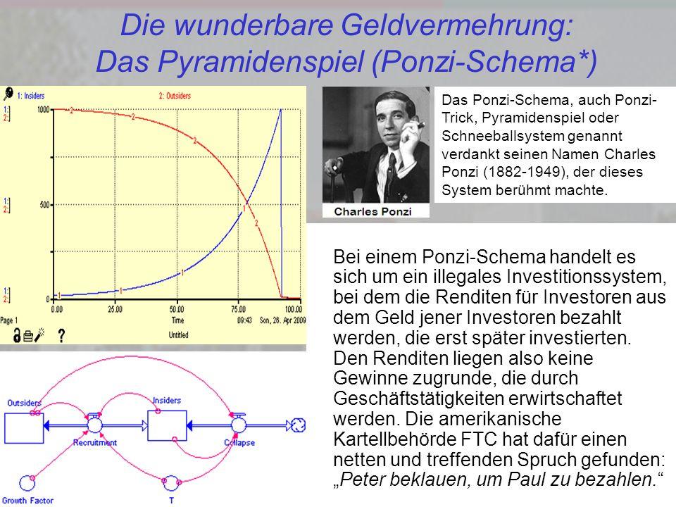 Die wunderbare Geldvermehrung: Das Pyramidenspiel (Ponzi-Schema*) Bei einem Ponzi-Schema handelt es sich um ein illegales Investitionssystem, bei dem die Renditen für Investoren aus dem Geld jener Investoren bezahlt werden, die erst später investierten.