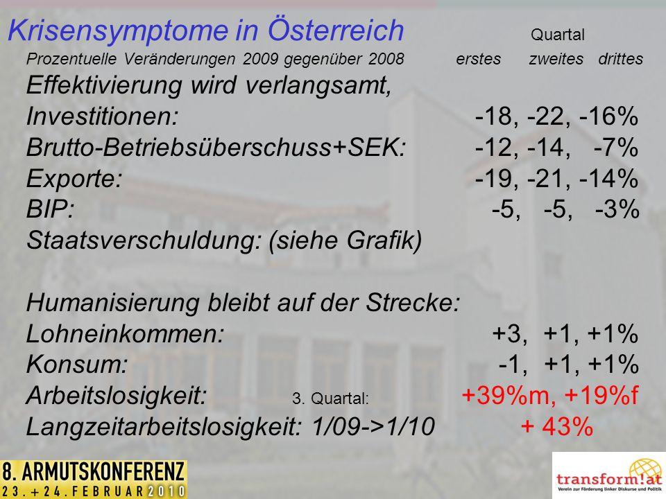 Krisensymptome in Österreich Quartal Prozentuelle Veränderungen 2009 gegenüber 2008 erstes zweites drittes Effektivierung wird verlangsamt, Investitionen: -18, -22, -16% Brutto-Betriebsüberschuss+SEK: -12, -14, -7% Exporte: -19, -21, -14% BIP:-5, -5, -3% Staatsverschuldung: (siehe Grafik) Humanisierung bleibt auf der Strecke: Lohneinkommen: +3, +1, +1% Konsum: -1, +1, +1% Arbeitslosigkeit: 3.
