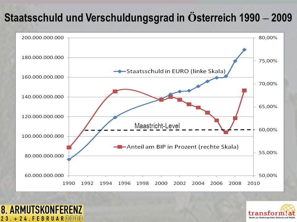 Staatsschuld und Verschuldungsgrad in Ö sterreich 1990 – 2009 Maastricht-Level