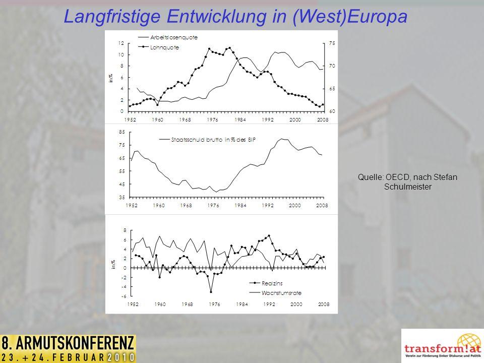 Langfristige Entwicklung in (West)Europa Quelle: OECD, nach Stefan Schulmeister