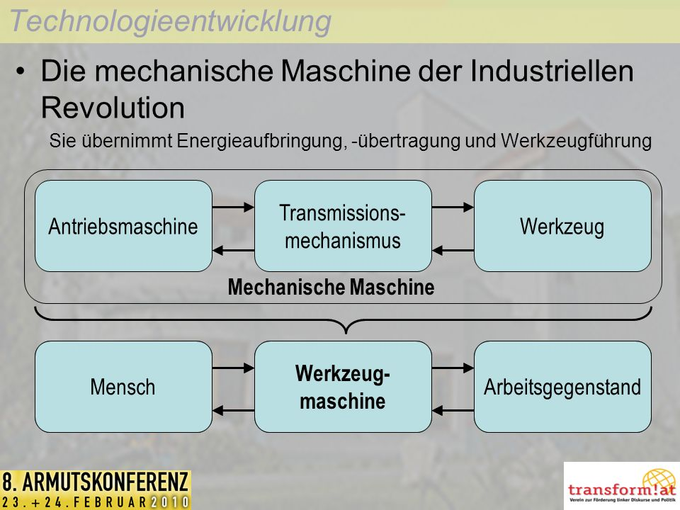 Technologieentwicklung Die mechanische Maschine der Industriellen Revolution Sie übernimmt Energieaufbringung, -übertragung und Werkzeugführung MenschWerkzeugArbeitsgegenstandMensch Werkzeug- maschine Arbeitsgegenstand Antriebsmaschine Transmissions- mechanismus Werkzeug Mechanische Maschine