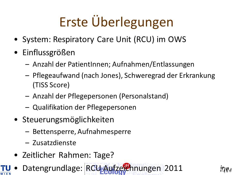 System: Respiratory Care Unit (RCU) im OWS Einflussgrößen –Anzahl der PatientInnen; Aufnahmen/Entlassungen –Pflegeaufwand (nach Jones), Schweregrad de