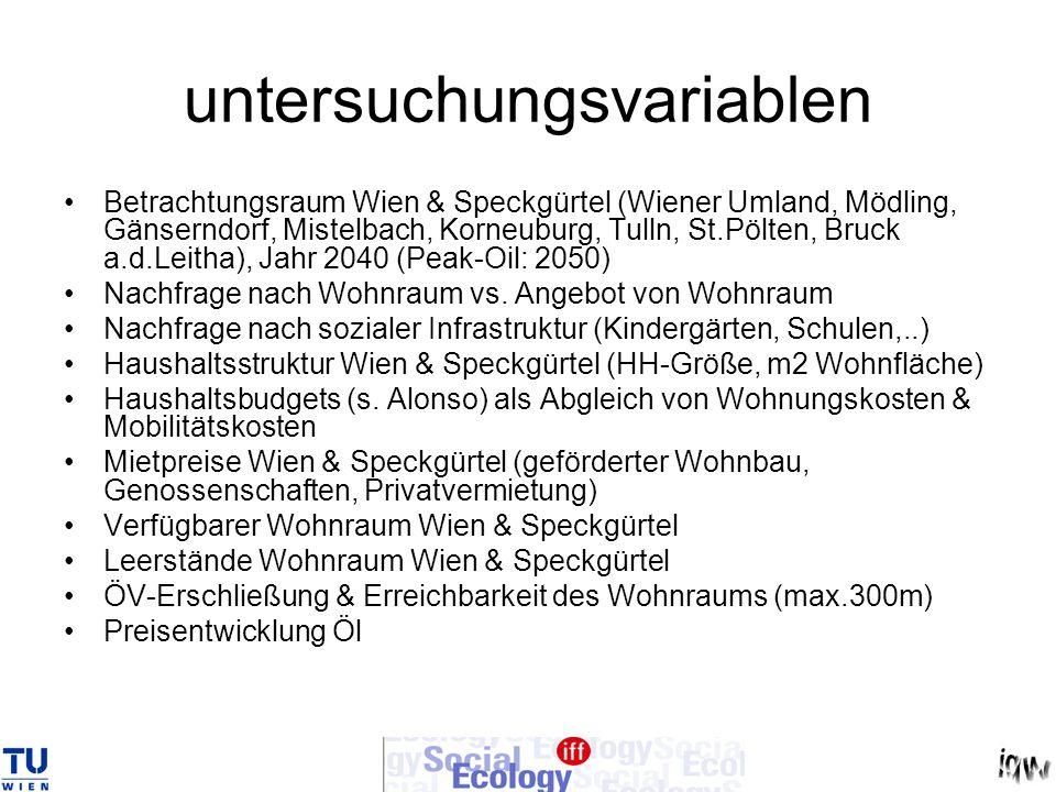 untersuchungsvariablen Betrachtungsraum Wien & Speckgürtel (Wiener Umland, Mödling, Gänserndorf, Mistelbach, Korneuburg, Tulln, St.Pölten, Bruck a.d.L