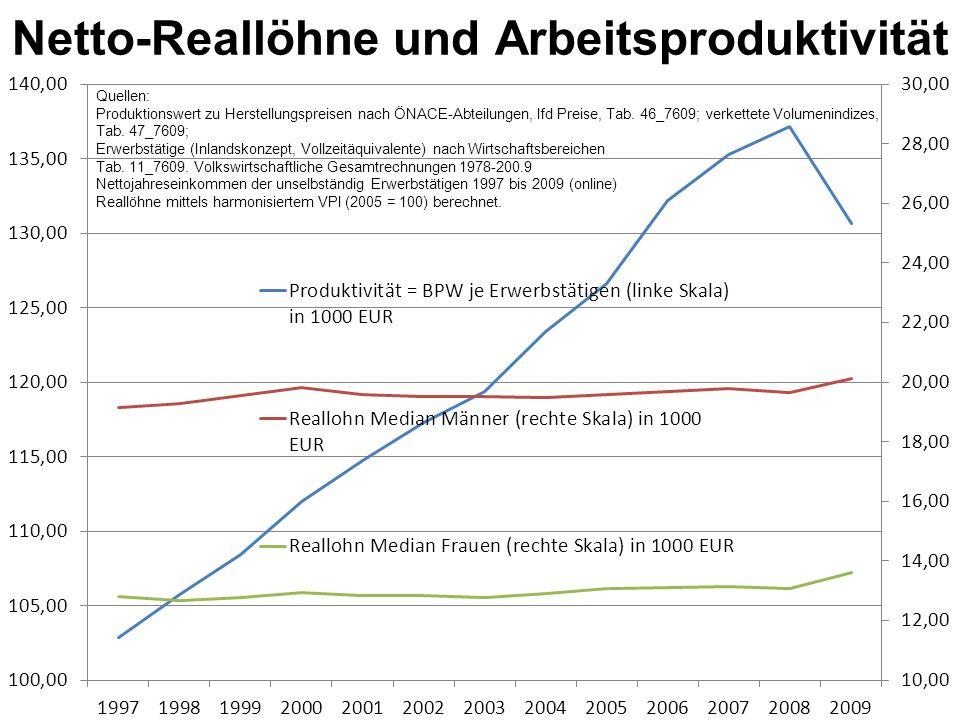 Netto-Reallöhne und Arbeitsproduktivität Quellen: Produktionswert zu Herstellungspreisen nach ÖNACE-Abteilungen, lfd Preise, Tab.