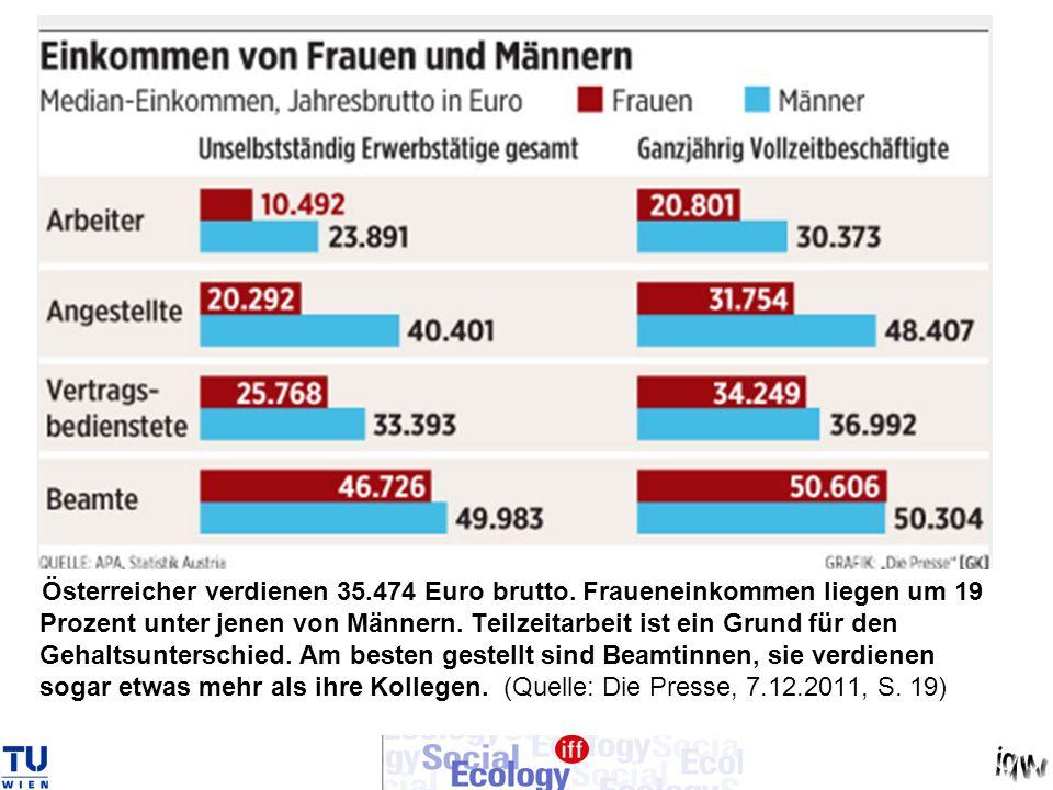 Österreicher verdienen 35.474 Euro brutto.