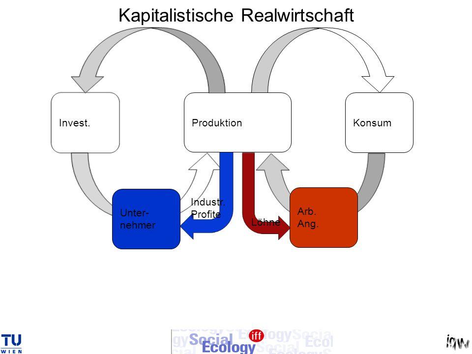 Kapitalistische Realwirtschaft Produktion Konsum Invest. Arb. Ang. Unter- nehmer Industr. Profite Löhne