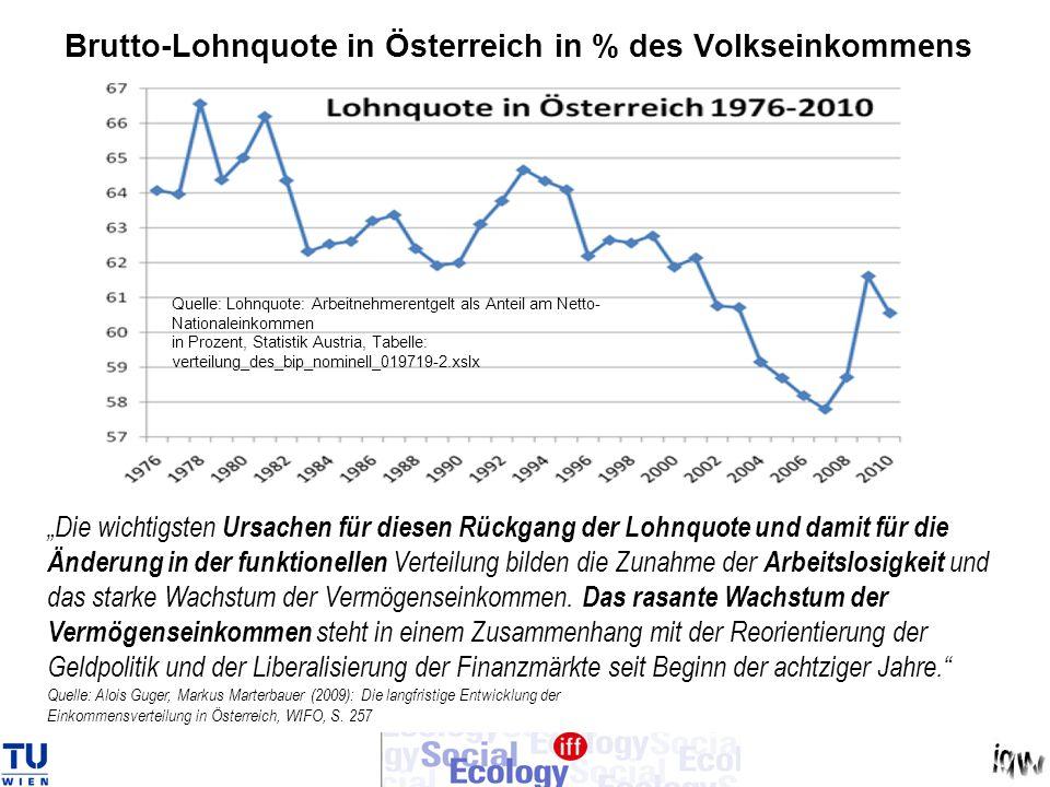 Brutto-Lohnquote in Österreich in % des Volkseinkommens Quelle: Bundesministerium für Soziales und Konsumentenschutz, Sozialbericht 2007-2008, S. 262