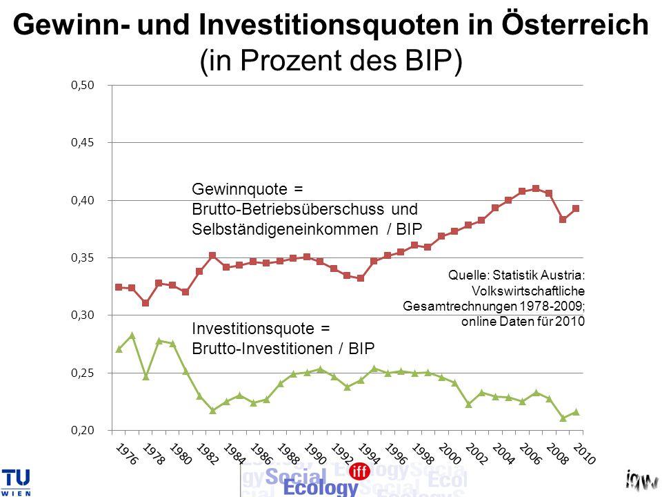 Gewinn- und Investitionsquoten in Österreich (in Prozent des BIP) Quelle: Statistik Austria: Volkswirtschaftliche Gesamtrechnungen 1978-2009; online Daten für 2010 Gewinnquote = Brutto-Betriebsüberschuss und Selbständigeneinkommen / BIP Investitionsquote = Brutto-Investitionen / BIP
