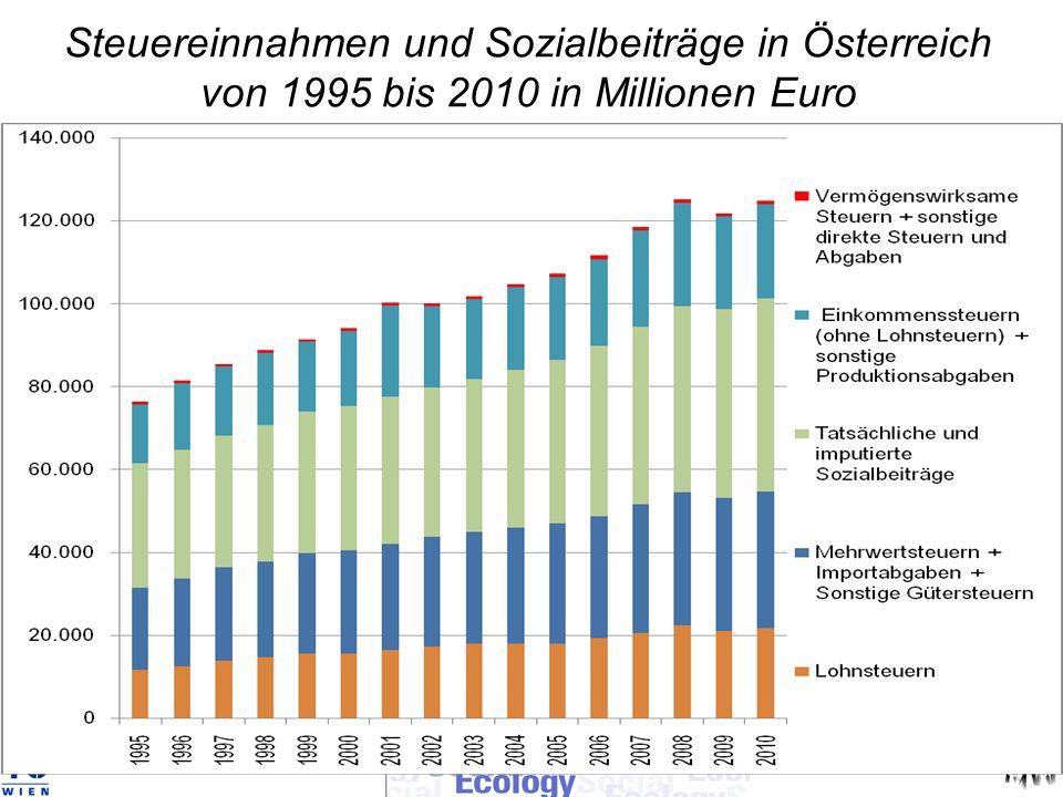 Steuereinnahmen und Sozialbeiträge in Österreich von 1995 bis 2010 in Millionen Euro