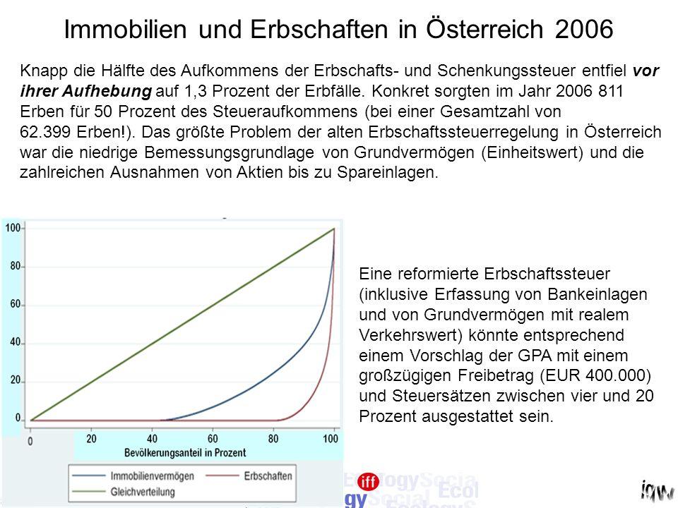 Immobilien und Erbschaften in Österreich 2006 Knapp die Hälfte des Aufkommens der Erbschafts- und Schenkungssteuer entfiel vor ihrer Aufhebung auf 1,3 Prozent der Erbfälle.