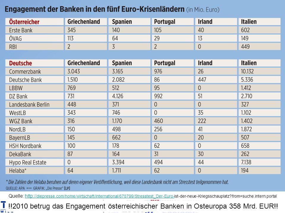 Quelle: http:// diepresse.com/home/wirtschaft/international/678799/Stresstest_Der-Euro-ist-der-neue-Kriegsschauplatz?from=suche.intern.portalhttp:// diepresse.com/home/wirtschaft/international/678799/Stresstest_Der-Euro- !!2010 betrug das Engagement österreichischer Banken in Osteuropa 358 Mrd.