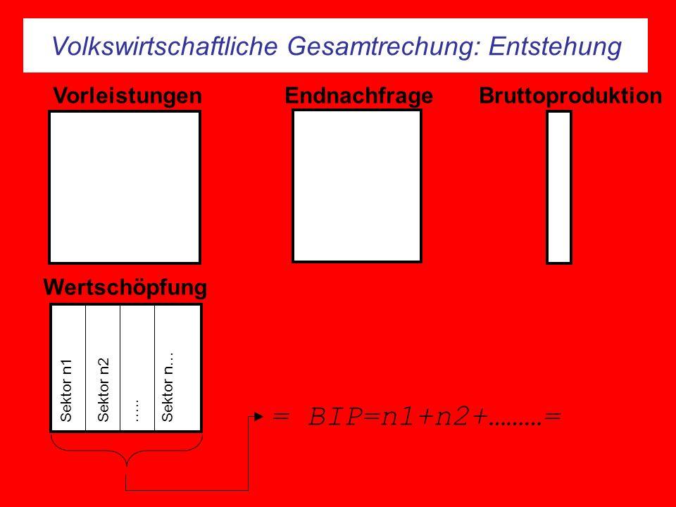 Volkswirtschaftliche Gesamtrechung: Entstehung Endnachfrage Wertschöpfung Sektor n1Sektor n2Sektor n……..
