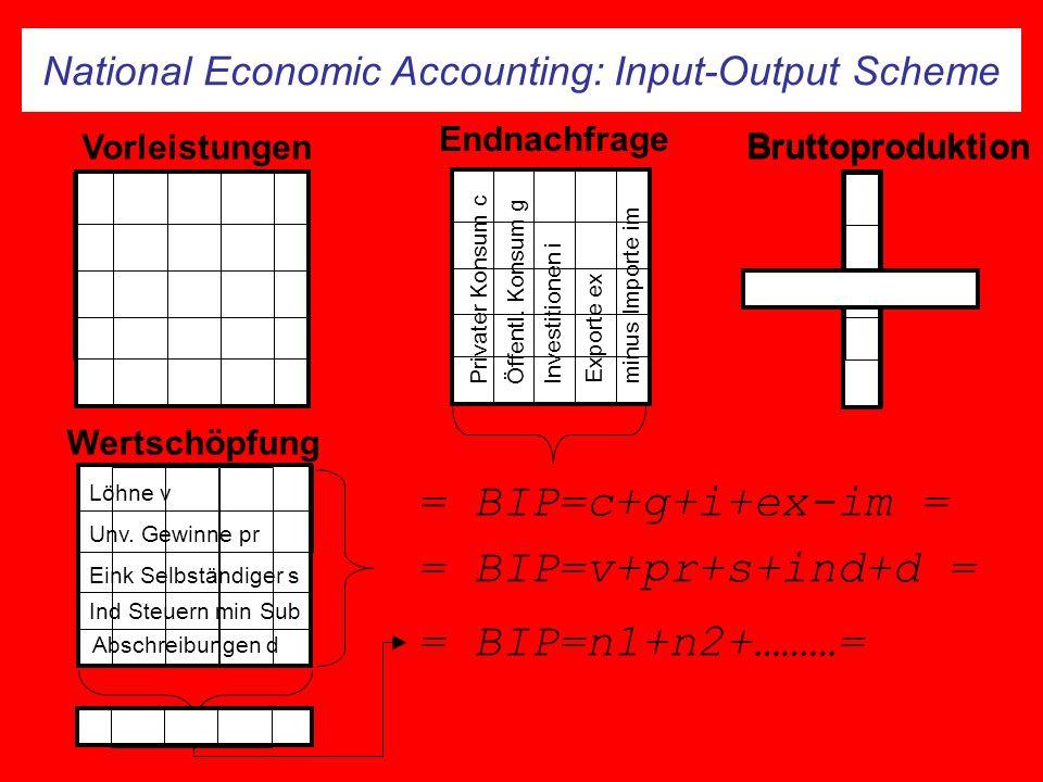 National Economic Accounting: Input-Output Scheme Endnachfrage Wertschöpfung Privater Konsum c Öffentl. Konsum g Investitionen i Exporte exminus Impor