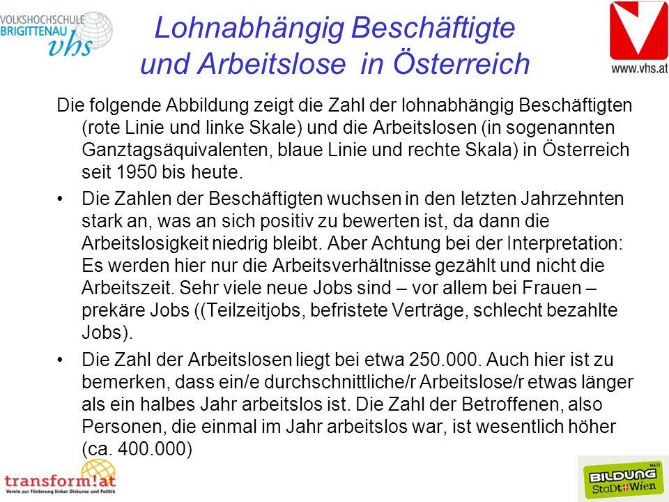 Lohnabhängig Beschäftigte und Arbeitslose in Österreich Die folgende Abbildung zeigt die Zahl der lohnabhängig Beschäftigten (rote Linie und linke Skale) und die Arbeitslosen (in sogenannten Ganztagsäquivalenten, blaue Linie und rechte Skala) in Österreich seit 1950 bis heute.
