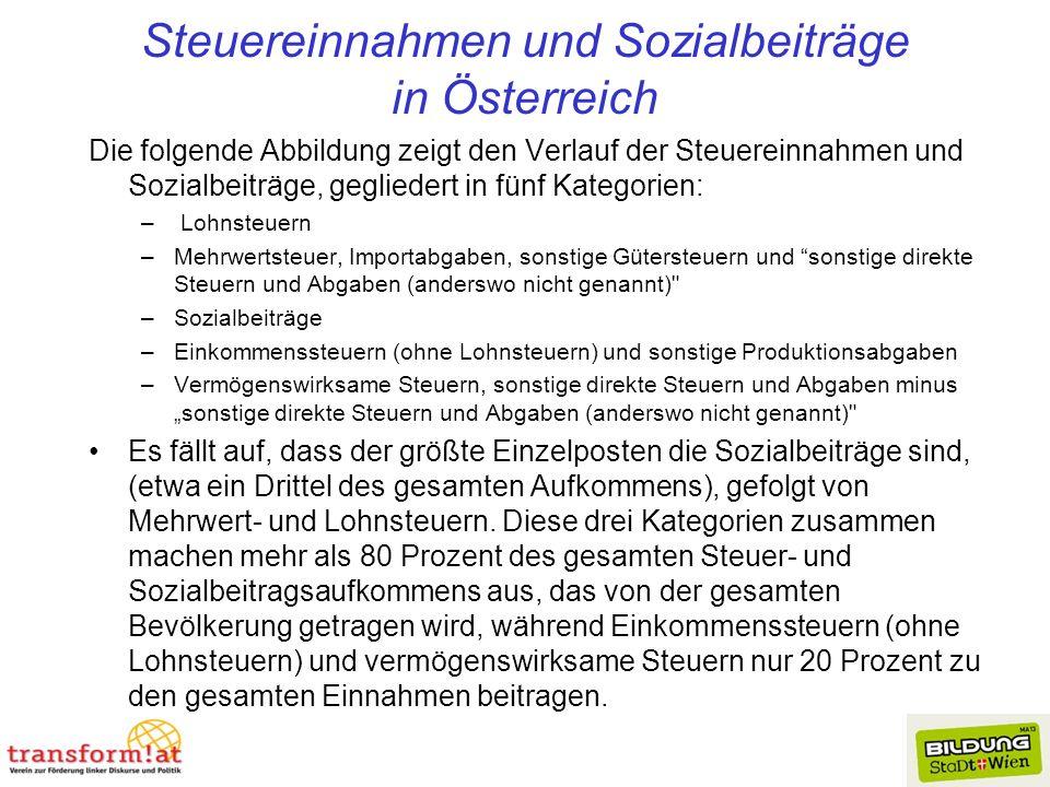 Steuereinnahmen und Sozialbeiträge in Österreich Die folgende Abbildung zeigt den Verlauf der Steuereinnahmen und Sozialbeiträge, gegliedert in fünf K