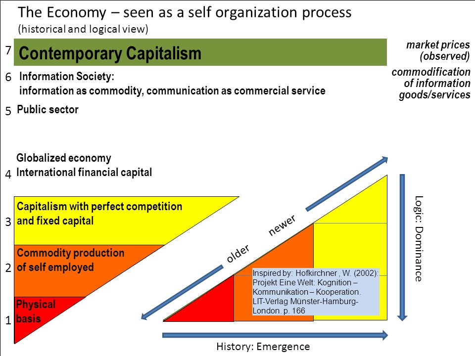 The Economy – seen as a self organization process (historical and logical view) Commodity production of self employed Physical basis Public sector Glo