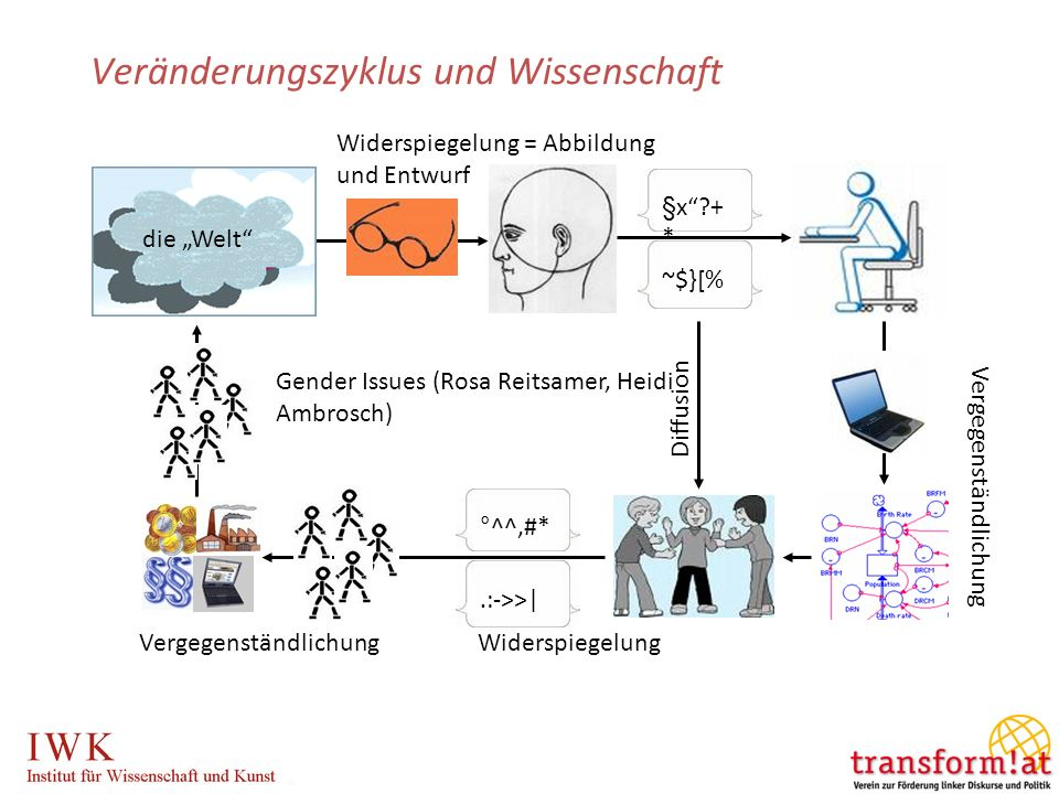 Veränderungszyklus und Wissenschaft die Welt §x?+ * ~$}[% Vergegenständlichung °^^#*.:->>| Vergegenständlichung Widerspiegelung Diffusion Widerspiegelung = Abbildung und Entwurf Gender Issues (Rosa Reitsamer, Heidi Ambrosch)
