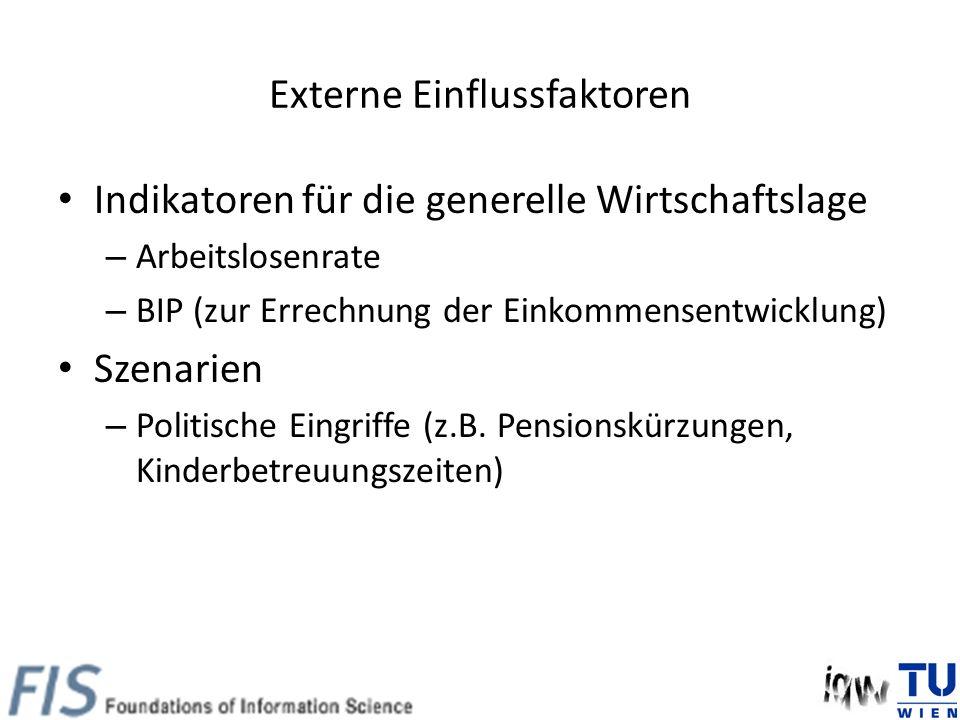 Externe Einflussfaktoren Indikatoren für die generelle Wirtschaftslage – Arbeitslosenrate – BIP (zur Errechnung der Einkommensentwicklung) Szenarien – Politische Eingriffe (z.B.
