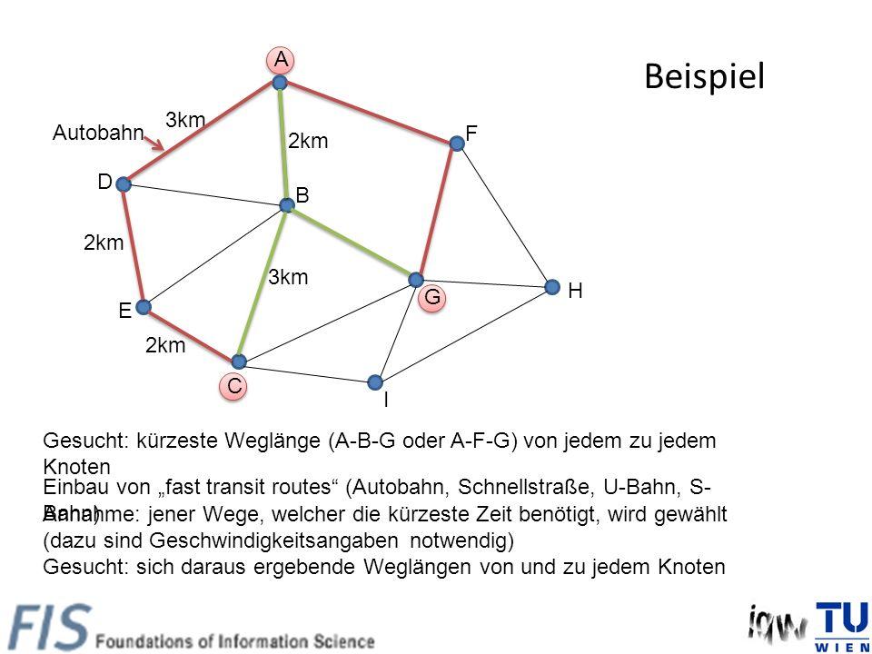 A C B E D 2km 3km 2km G F Gesucht: kürzeste Weglänge (A-B-G oder A-F-G) von jedem zu jedem Knoten H I Einbau von fast transit routes (Autobahn, Schnellstraße, U-Bahn, S- Bahn) Annahme: jener Wege, welcher die kürzeste Zeit benötigt, wird gewählt (dazu sind Geschwindigkeitsangaben notwendig) Gesucht: sich daraus ergebende Weglängen von und zu jedem Knoten Autobahn Beispiel