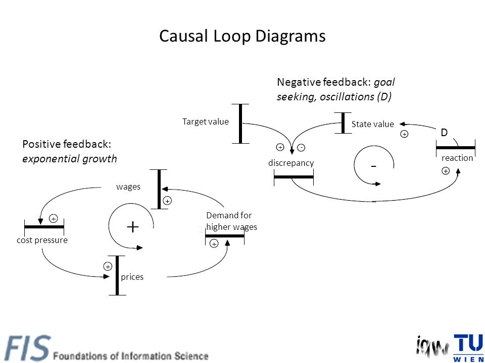 Causal Loop Diagrams Positive feedback: exponential growth Negative feedback: goal seeking, oscillations (D) wages Demand for higher wages prices cost pressure discrepancy Target value State value reaction D
