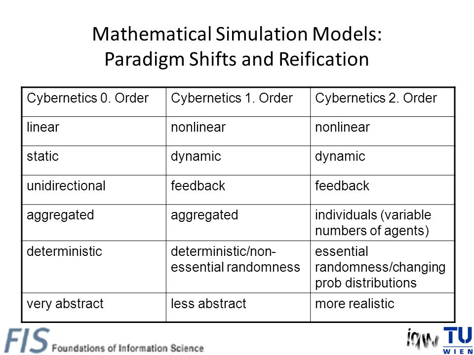 Mathematical Simulation Models: Paradigm Shifts and Reification Cybernetics 0.