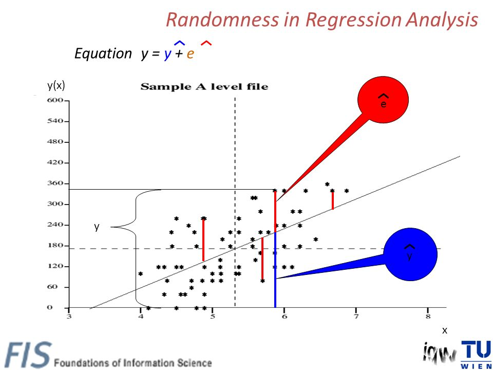 Equation y = y + e Randomness in Regression Analysis y(x) x y e y