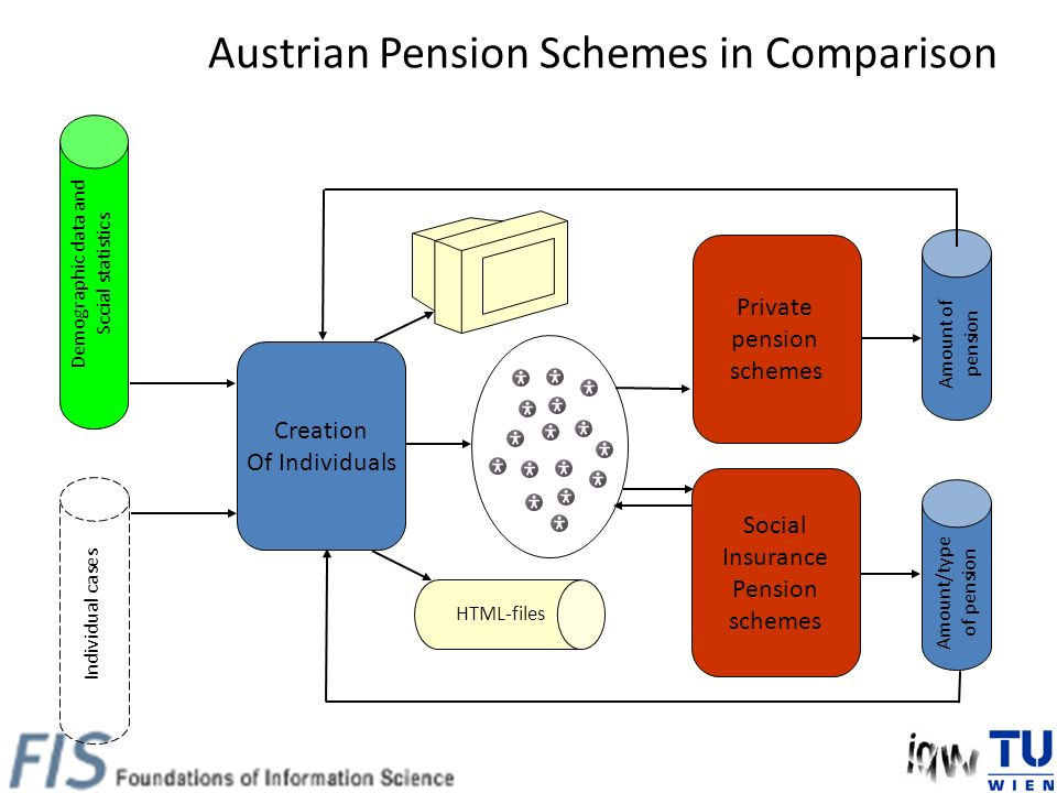 Austrian Pension Schemes in Comparison Creation Of Individuals Social Insurance Pension schemes Demographic data and Sccial statistics Individual case
