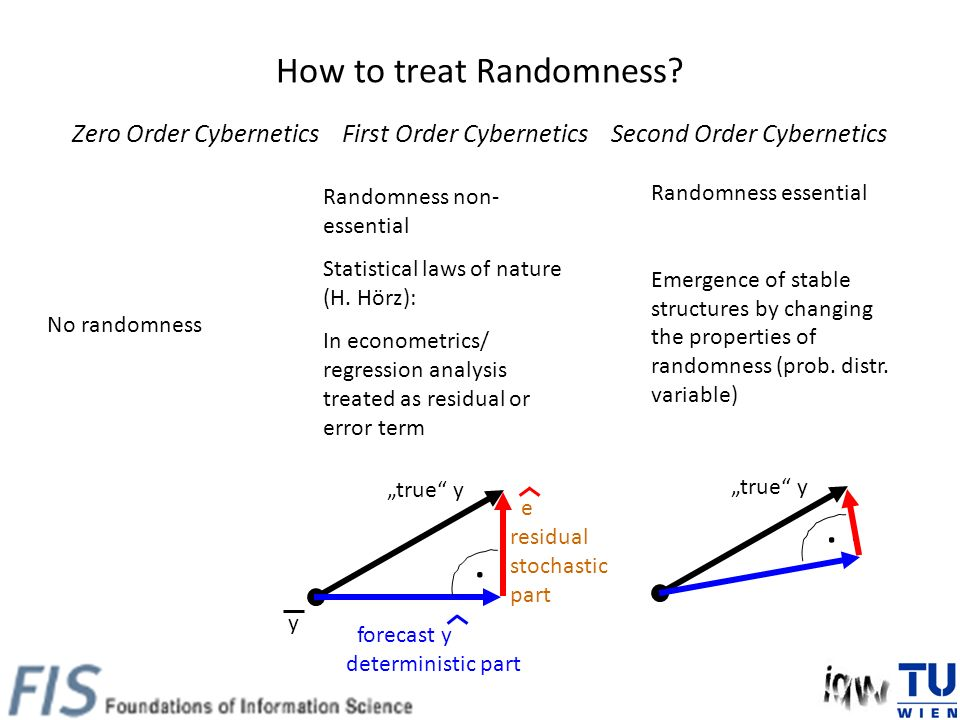 How to treat Randomness? Zero Order Cybernetics First Order Cybernetics Second Order Cybernetics Randomness essential Emergence of stable structures b