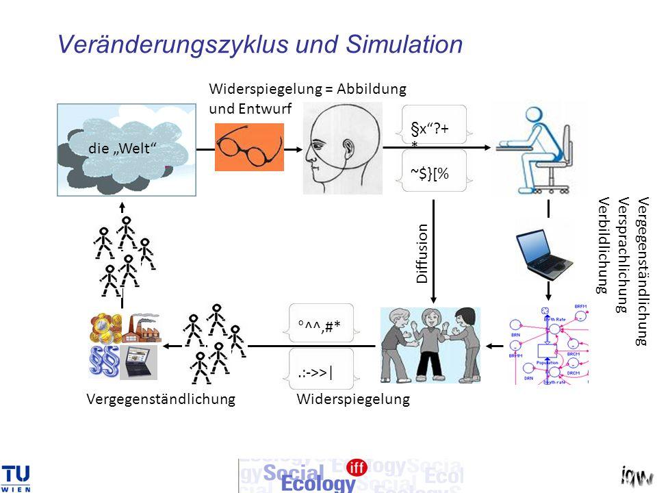 Veränderungszyklus und Simulation die Welt §x + * ~$}[% Vergegenständlichung Versprachlichung Verbildlichung °^^#*.:->>| Vergegenständlichung Widerspiegelung Diffusion Widerspiegelung = Abbildung und Entwurf