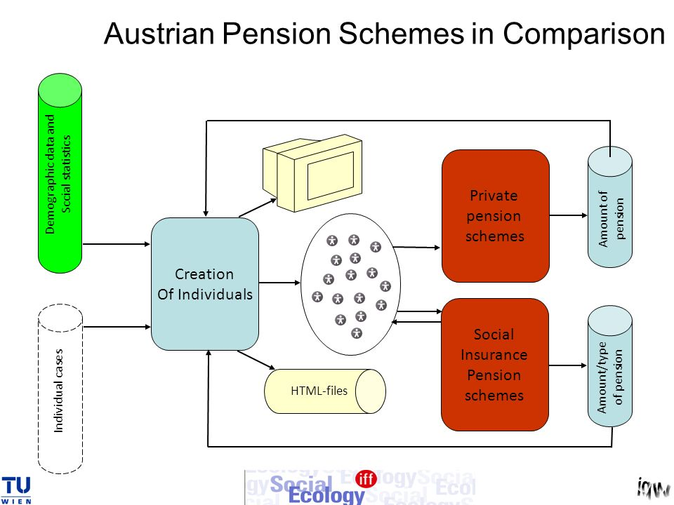 Austrian Pension Schemes in Comparison Creation Of Individuals Social Insurance Pension schemes Demographic data and Sccial statistics Individual cases Amount/type of pension Private pension schemes Amount of pension HTML-files