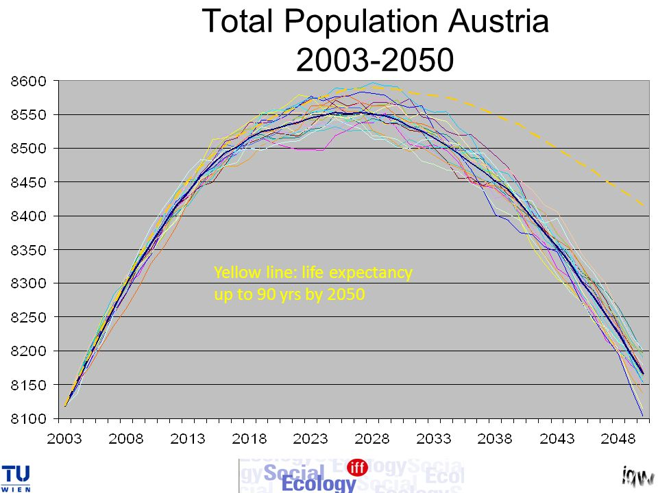Total Population Austria 2003-2050 Yellow line: life expectancy up to 90 yrs by 2050