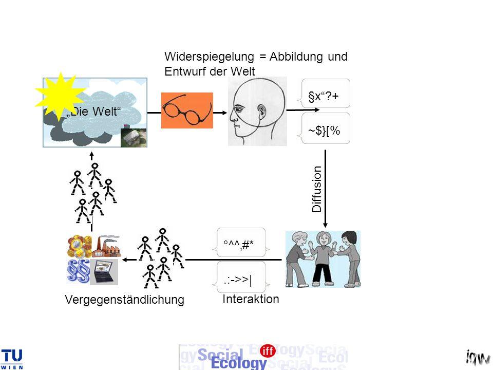 Die Welt §x?+ Widerspiegelung = Abbildung und Entwurf der Welt ~$}[% °^^#*.:->>| Vergegenständlichung Interaktion Diffusion