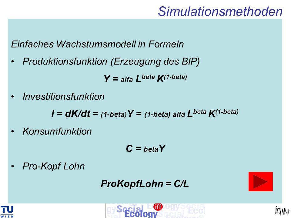 Einfaches Wachstumsmodell in Formeln Produktionsfunktion (Erzeugung des BIP) Y = alfa L beta K (1-beta) Investitionsfunktion I = dK/dt = (1-beta) Y =