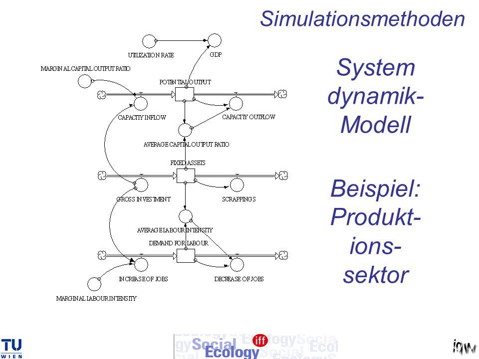 System dynamik- Modell Beispiel: Produkt- ions- sektor Simulationsmethoden