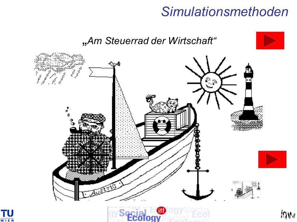 Am Steuerrad der Wirtschaft Simulationsmethoden