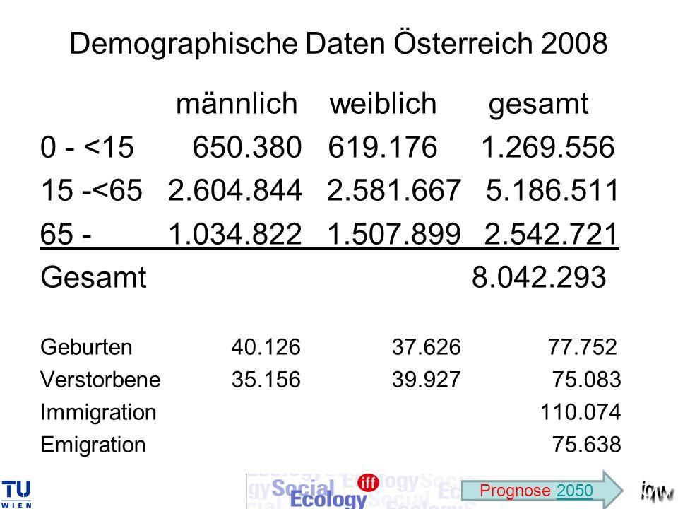Demographische Daten Österreich 2008 männlich weiblich gesamt 0 - <15 650.380 619.176 1.269.556 15 -<65 2.604.844 2.581.667 5.186.511 65 - 1.034.822 1