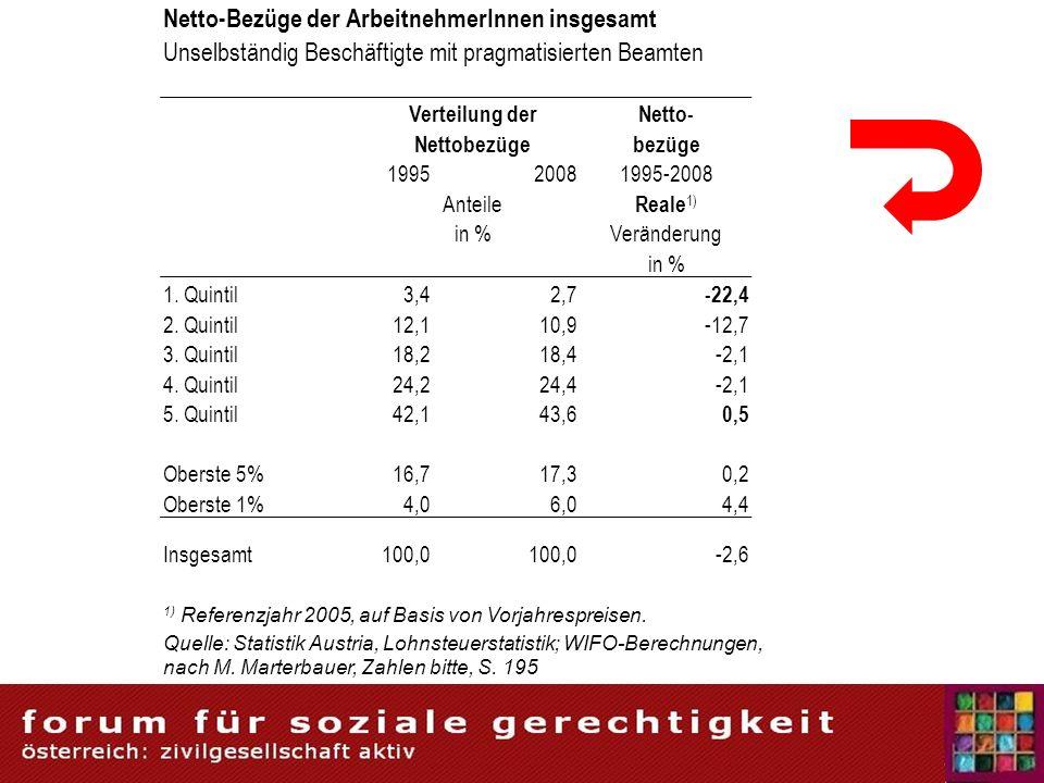 Netto-Bezüge der ArbeitnehmerInnen insgesamt Unselbständig Beschäftigte mit pragmatisierten Beamten Verteilung derNetto- Nettobezügebezüge 199520081995-2008 Anteile Reale 1) in %Veränderung in % 1.