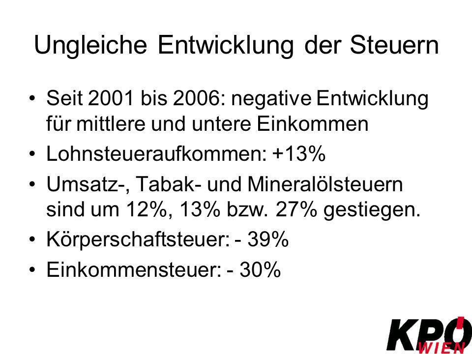 Ungleiche Entwicklung der Steuern Seit 2001 bis 2006: negative Entwicklung für mittlere und untere Einkommen Lohnsteueraufkommen: +13% Umsatz-, Tabak-