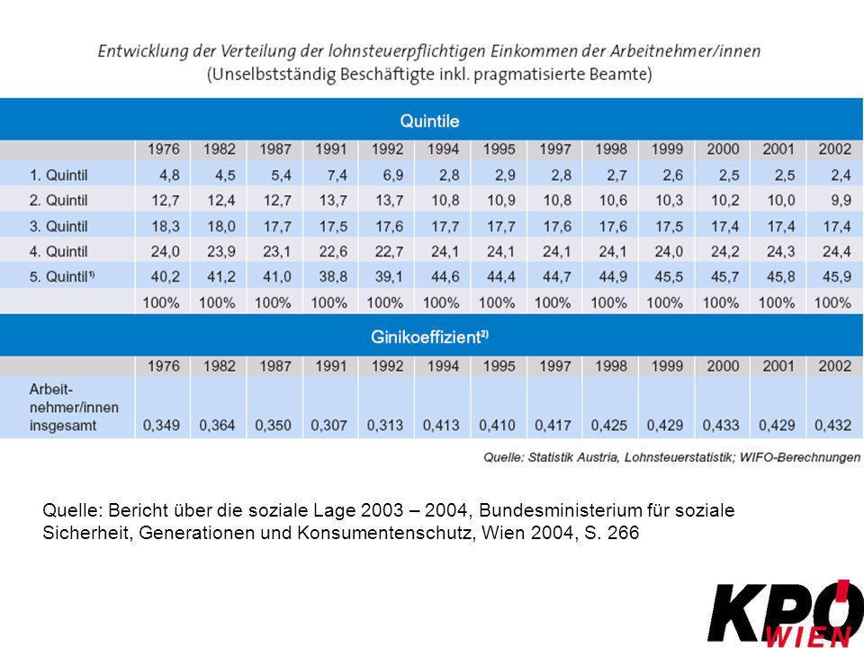 Quelle: Bericht über die soziale Lage 2003 – 2004, Bundesministerium für soziale Sicherheit, Generationen und Konsumentenschutz, Wien 2004, S. 266