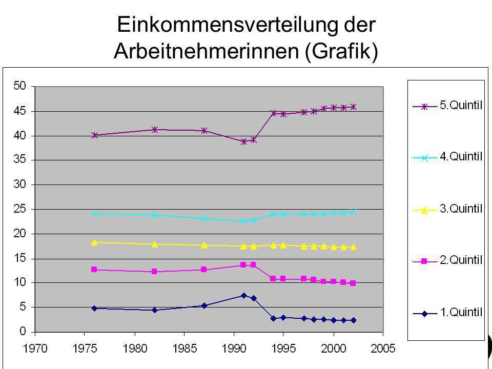 Einkommensverteilung der Arbeitnehmerinnen (Grafik)