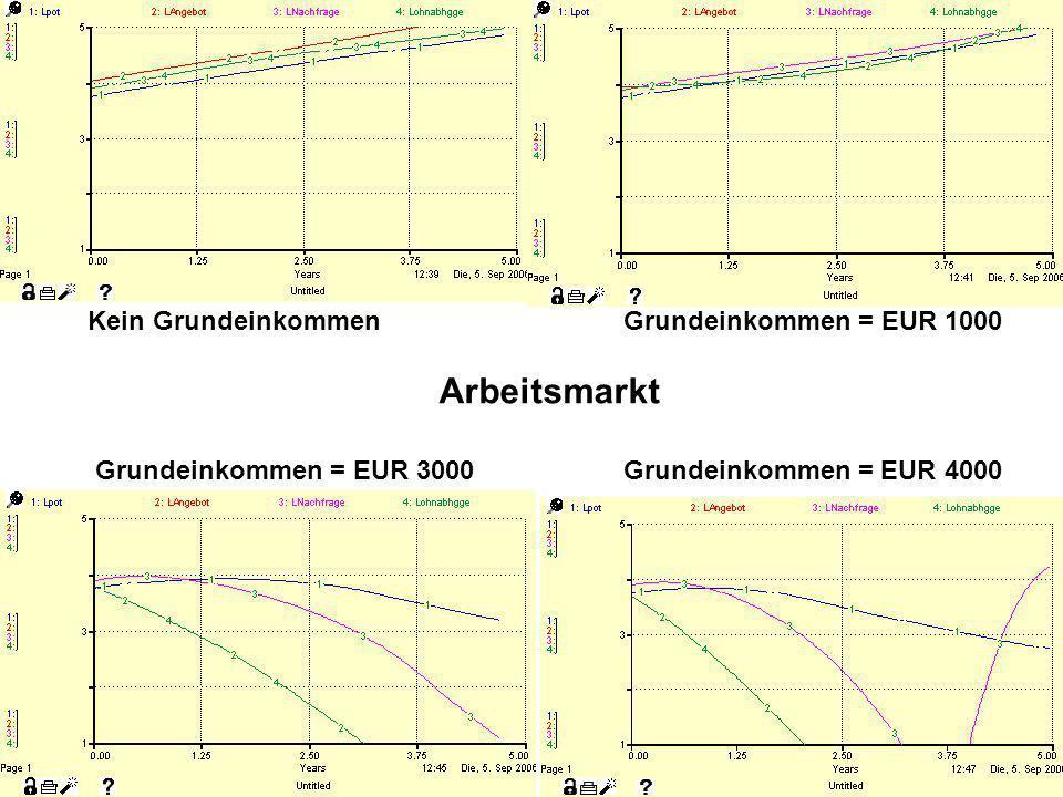 Kein Grundeinkommen Grundeinkommen = EUR 1000 Arbeitsmarkt Grundeinkommen = EUR 3000 Grundeinkommen = EUR 4000